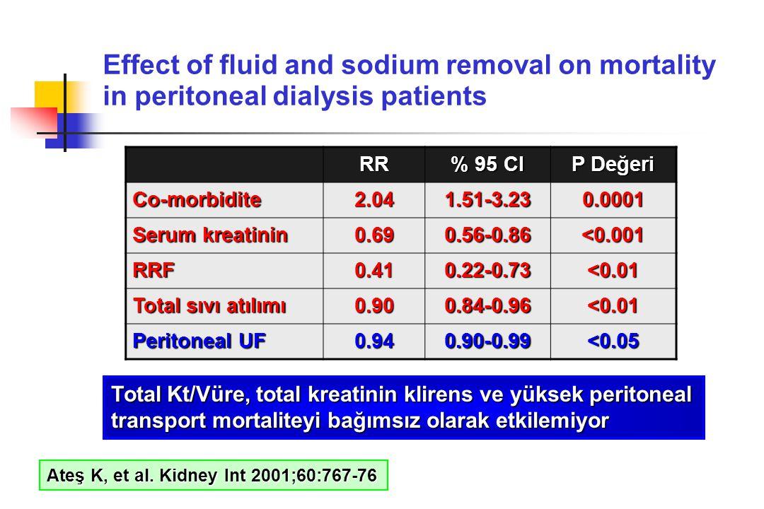 RR % 95 CI P Değeri Co-morbidite2.041.51-3.230.0001 Serum kreatinin 0.690.56-0.86 <0.001 RRF0.410.22-0.73 <0.01 Total sıvı atılımı 0.900.84-0.96 <0.01