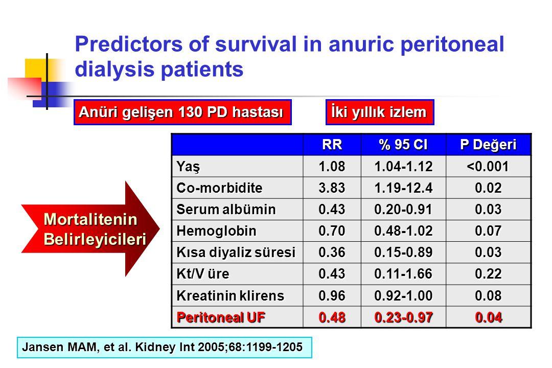 Predictors of survival in anuric peritoneal dialysis patients Anüri gelişen 130 PD hastası İki yıllık izlem RR % 95 CI P Değeri Yaş1.081.04-1.12 <0.00