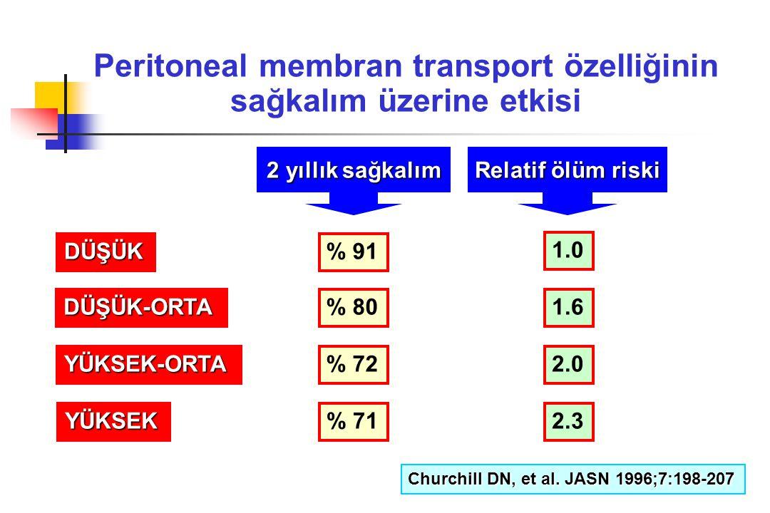 Peritoneal membran transport özelliğinin sağkalım üzerine etkisi DÜŞÜK DÜŞÜK-ORTA YÜKSEK-ORTA YÜKSEK % 91 % 80 % 72 % 71 1.0 1.6 2.0 2.3 2 yıllık sağk
