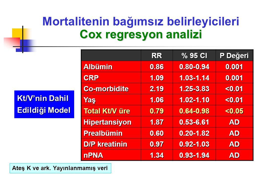 Cox regresyon analizi Mortalitenin bağımsız belirleyicileri Cox regresyon analizi RR % 95 CI P Değeri Albümin0.860.80-0.940.001 CRP1.091.03-1.140.001