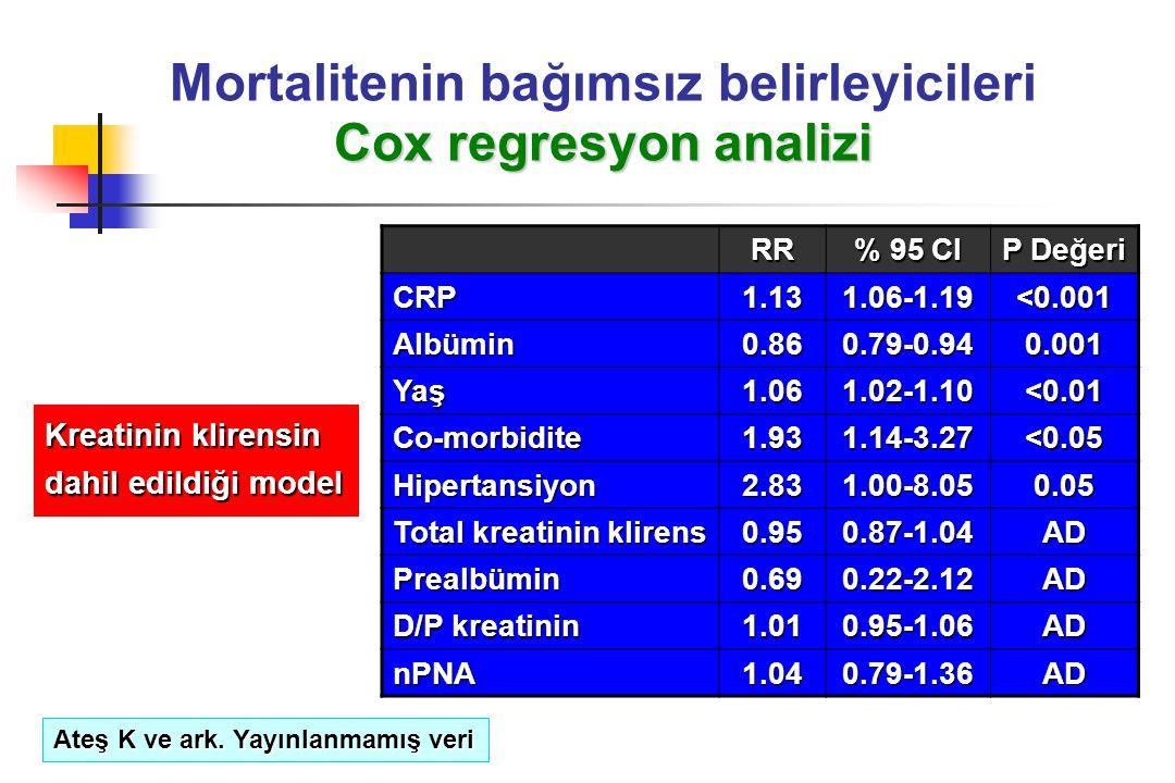 Cox regresyon analizi Mortalitenin bağımsız belirleyicileri Cox regresyon analizi RR % 95 CI P Değeri CRP1.131.06-1.19 <0.001 Albümin0.860.79-0.940.00