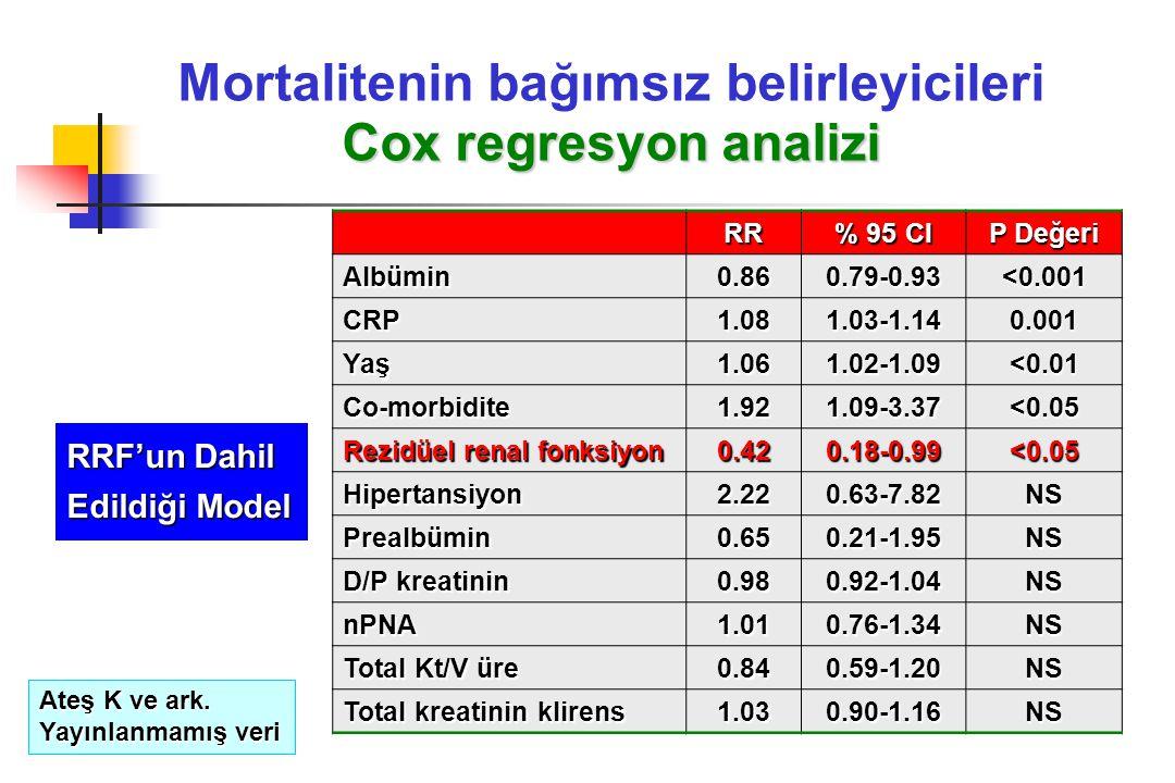 Cox regresyon analizi Mortalitenin bağımsız belirleyicileri Cox regresyon analizi RR % 95 CI P Değeri Albümin 0.860.79-0.93<0.001 CRP 1.081.03-1.140.0