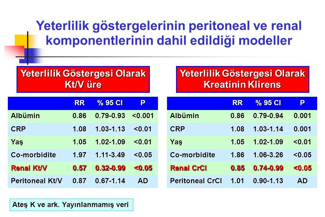 RR % 95 CI P Albümin 0.860.79-0.93<0.001 CRP 1.081.03-1.13<0.01 Yaş1.051.02-1.09<0.01 Co-morbidite 1.971.11-3.49<0.05 Renal Kt/V 0.570.32-0.99<0.05 Pe