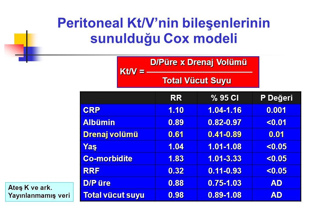 Peritoneal Kt/V'nin bileşenlerinin sunulduğu Cox modeli D/Püre x Drenaj Volümü D/Püre x Drenaj Volümü Kt/V = Total Vücut Suyu Total Vücut Suyu RR % 95