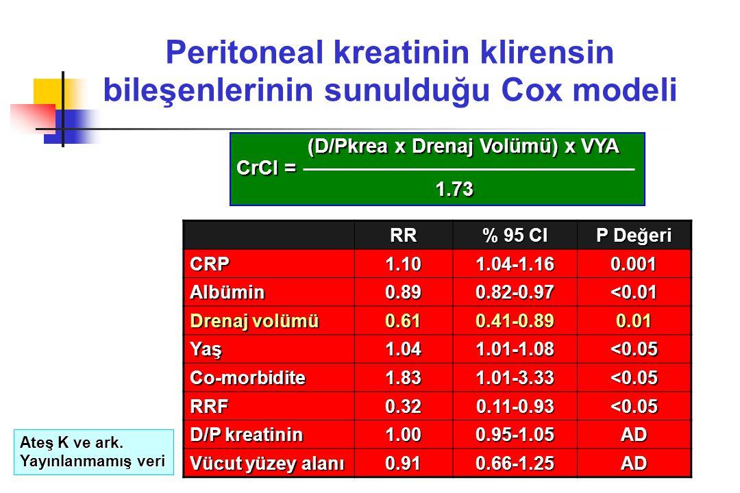 Peritoneal kreatinin klirensin bileşenlerinin sunulduğu Cox modeli (D/Pkrea x Drenaj Volümü) x VYA (D/Pkrea x Drenaj Volümü) x VYA CrCl = 1.73 1.73 RR