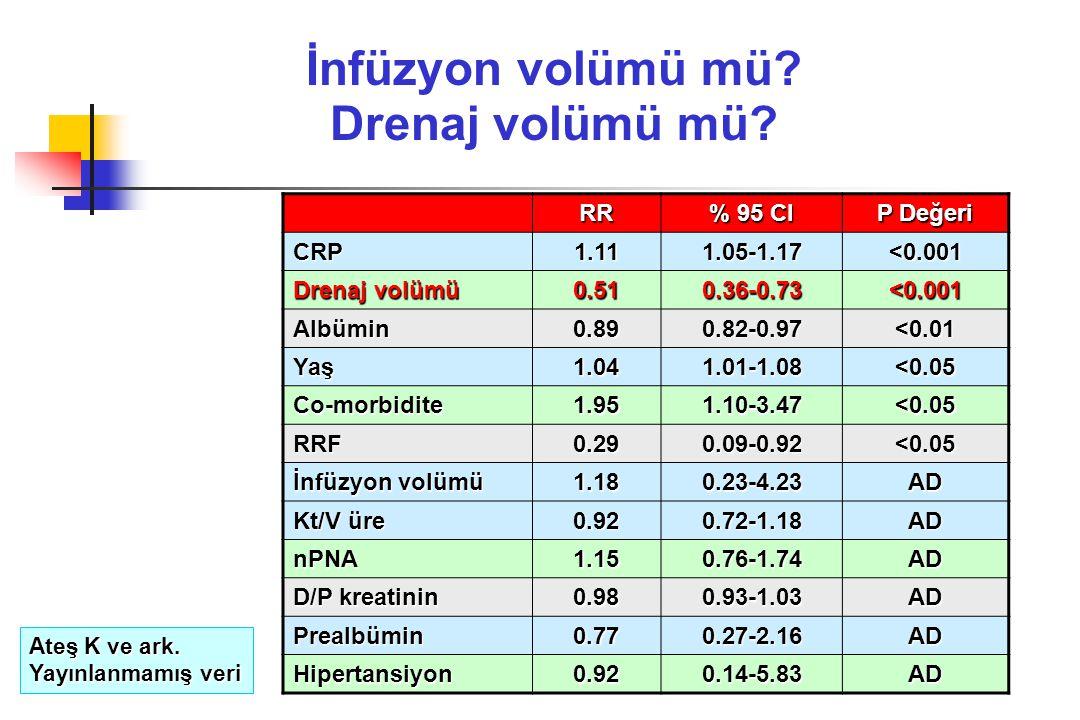 İnfüzyon volümü mü? Drenaj volümü mü? RR % 95 CI P Değeri CRP1.111.05-1.17 <0.001 Drenaj volümü 0.510.36-0.73 <0.001 Albümin0.890.82-0.97 <0.01 Yaş1.0