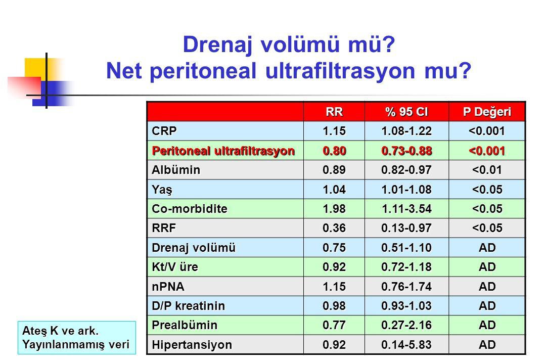 RR % 95 CI P Değeri CRP1.151.08-1.22 <0.001 Peritoneal ultrafiltrasyon 0.800.73-0.88 <0.001 Albümin0.890.82-0.97 <0.01 Yaş1.041.01-1.08 <0.05 Co-morbi