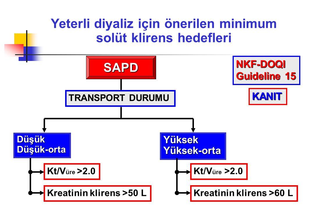 Yeterli diyaliz için önerilen minimum solüt klirens hedefleri SAPD TRANSPORT DURUMU DüşükDüşük-orta YüksekYüksek-orta Kt/V üre >2.0 Kreatinin klirens