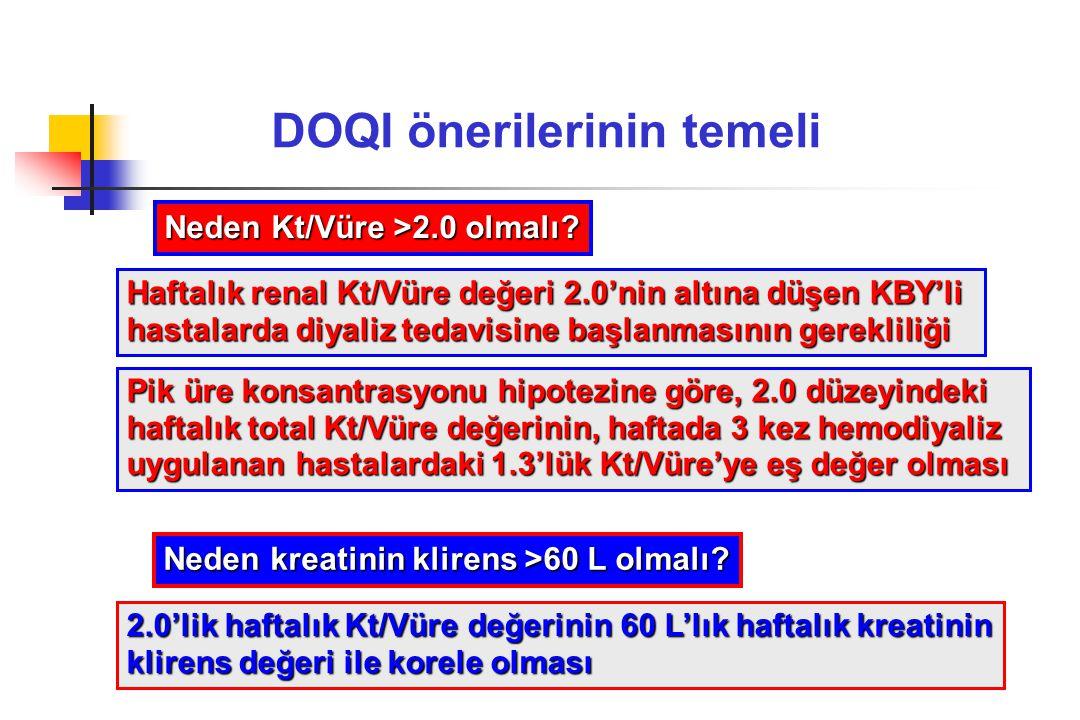 DOQI önerilerinin temeli Neden Kt/Vüre >2.0 olmalı? Haftalık renal Kt/Vüre değeri 2.0'nin altına düşen KBY'li hastalarda diyaliz tedavisine başlanması