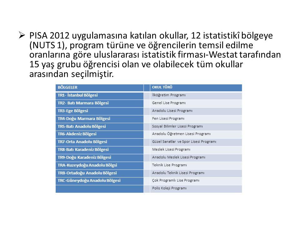  PISA 2012 uygulamasına katılan okullar, 12 istatistikî bölgeye (NUTS 1), program türüne ve öğrencilerin temsil edilme oranlarına göre uluslararası i