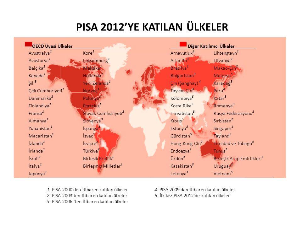 1=PISA 2000'den itibaren katılan ülkeler 4=PISA 2009'dan itibaren katılan ülkeler 2=PISA 2003'ten itibaren katılan ülkeler 5=İlk kez PISA 2012'de katı