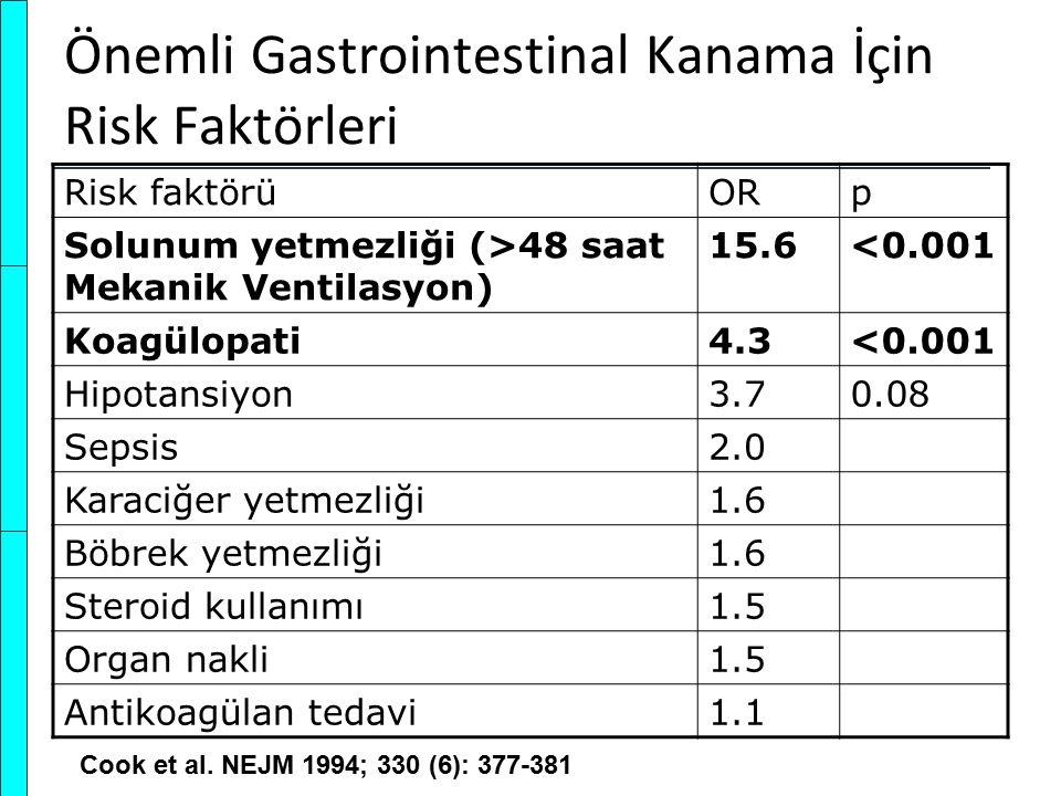 Önemli Gastrointestinal Kanama İçin Risk Faktörleri Risk faktörüORp Solunum yetmezliği (>48 saat Mekanik Ventilasyon) 15.6<0.001 Koagülopati4.3<0.001