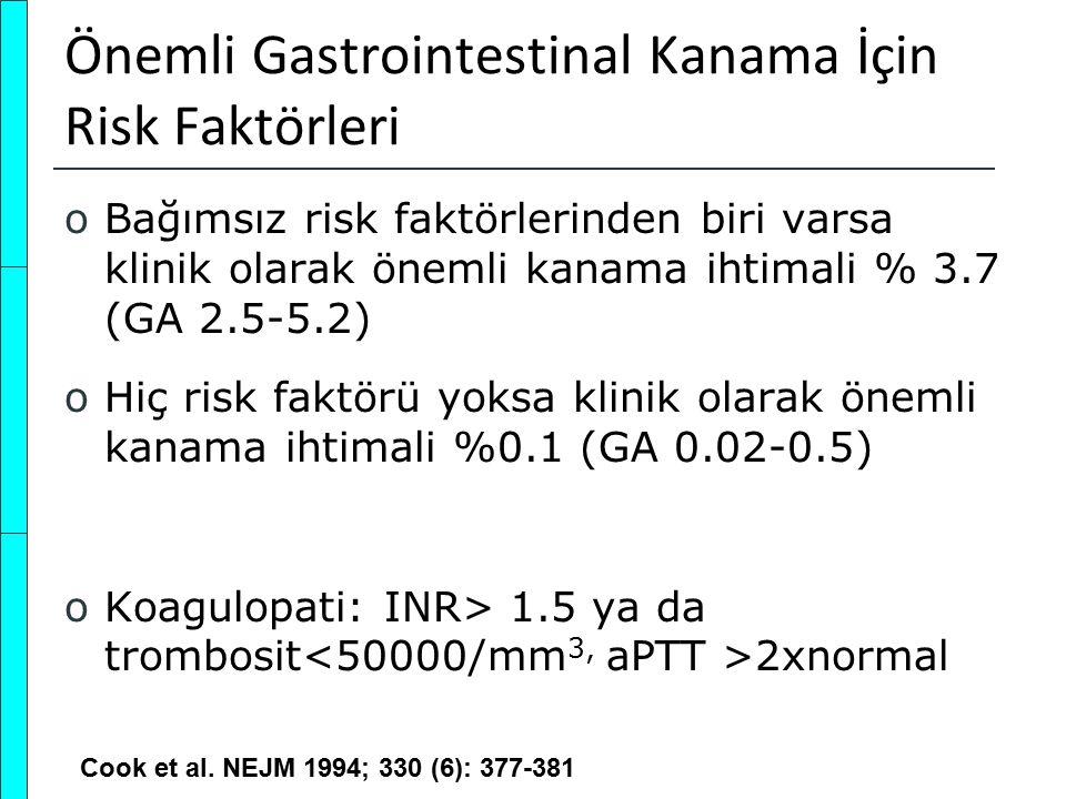 Önemli Gastrointestinal Kanama İçin Risk Faktörleri oBağımsız risk faktörlerinden biri varsa klinik olarak önemli kanama ihtimali % 3.7 (GA 2.5-5.2) o