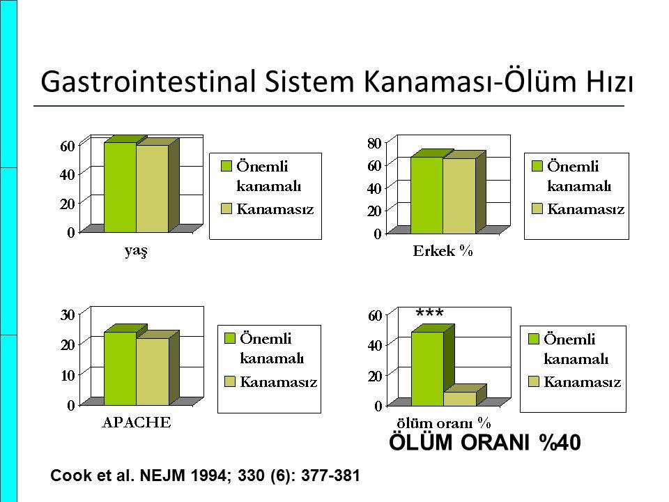 Gastrointestinal Sistem Kanaması-Ölüm Hızı Cook et al. NEJM 1994; 330 (6): 377-381 *** ÖLÜM ORANI %40