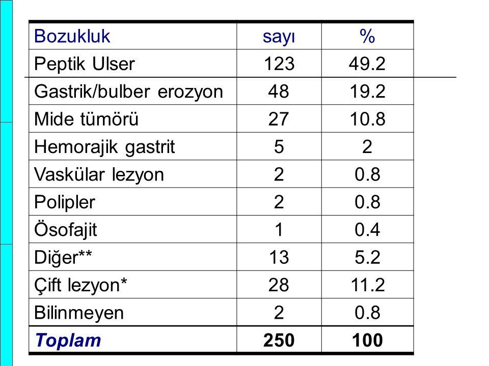 Bozukluksayı% Peptik Ulser12349.2 Gastrik/bulber erozyon4819.2 Mide tümörü2710.8 Hemorajik gastrit52 Vaskülar lezyon20.8 Polipler20.8 Ösofajit10.4 Diğ