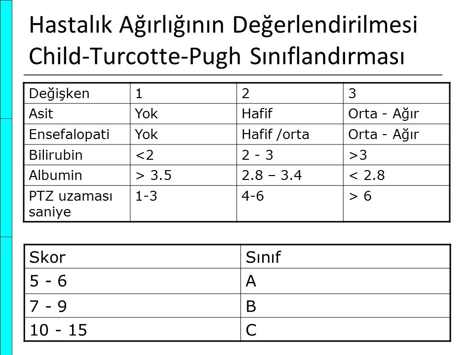 Hastalık Ağırlığının Değerlendirilmesi Child-Turcotte-Pugh Sınıflandırması Değişken123 AsitYokHafifOrta - Ağır EnsefalopatiYokHafif /ortaOrta - Ağır B