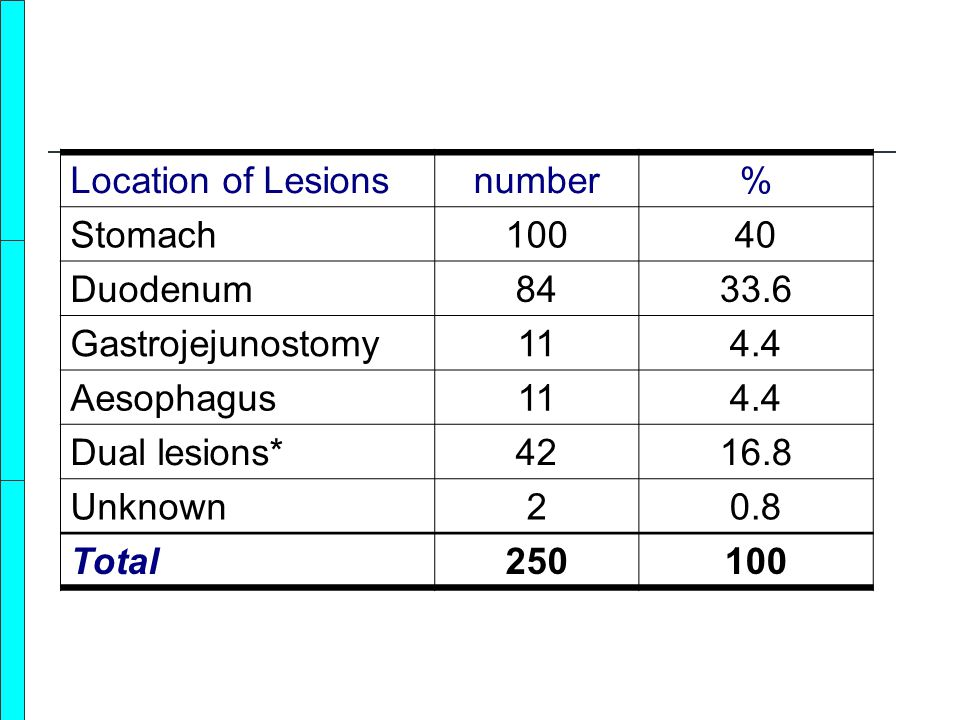 Location of Lesionsnumber% Stomach10040 Duodenum8433.6 Gastrojejunostomy114.4 Aesophagus114.4 Dual lesions*4216.8 Unknown20.8 Total250100