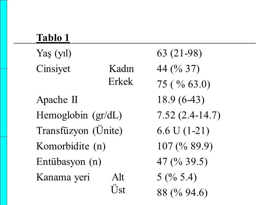Tablo 1 Yaş (yıl)63 (21-98) Cinsiyet Kadın Erkek 44 (% 37) 75 ( % 63.0) Apache II18.9 (6-43) Hemoglobin (gr/dL)7.52 (2.4-14.7) Transfüzyon (Ünite)6.6