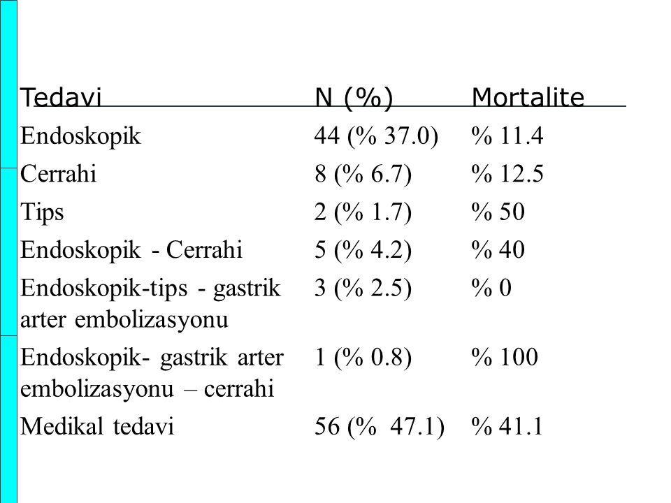 TedaviN (%)Mortalite Endoskopik44 (% 37.0)% 11.4 Cerrahi8 (% 6.7)% 12.5 Tips2 (% 1.7)% 50 Endoskopik - Cerrahi5 (% 4.2)% 40 Endoskopik-tips - gastrik