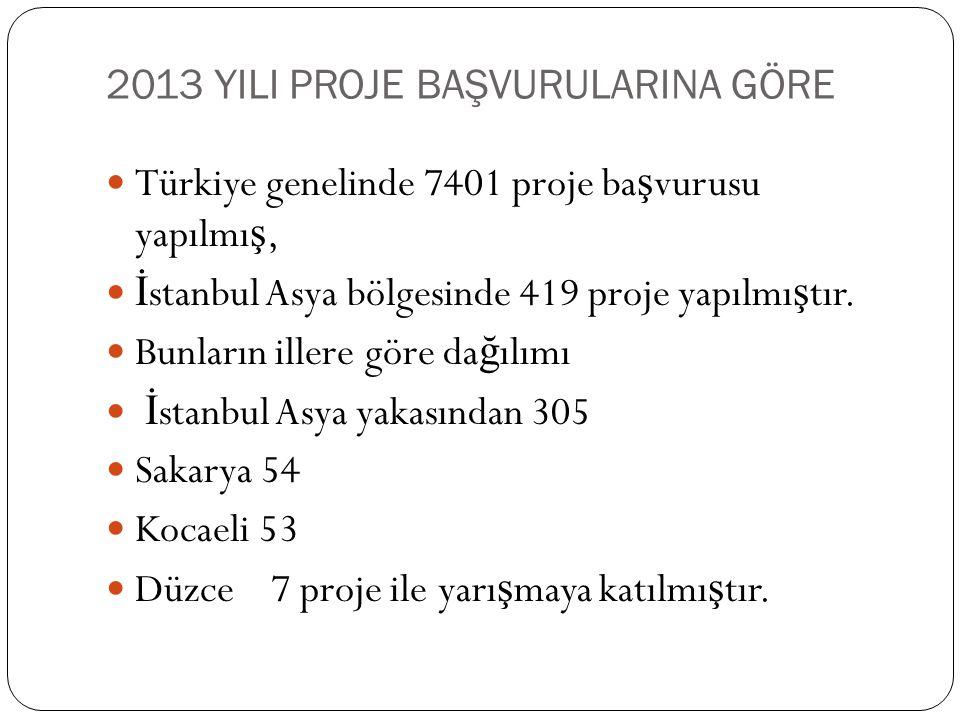 2013 YILI PROJE BAŞVURULARINA GÖRE Türkiye genelinde 7401 proje ba ş vurusu yapılmı ş, İ stanbul Asya bölgesinde 419 proje yapılmı ş tır. Bunların ill