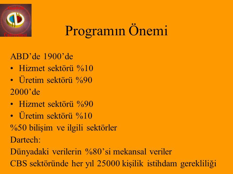Anadolu Üniversitesi Programın Önemi ABD'de 1900'de Hizmet sektörü %10 Üretim sektörü %90 2000'de Hizmet sektörü %90 Üretim sektörü %10 %50 bilişim ve