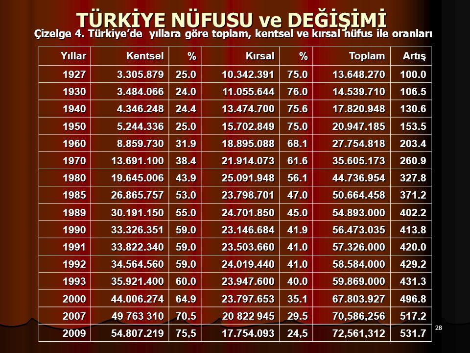 28 TÜRKİYE NÜFUSU ve DEĞİŞİMİ Çizelge 4. Türkiye'de yıllara göre toplam, kentsel ve kırsal nüfus ile oranları YıllarKentsel%Kırsal%ToplamArtış 19273.3