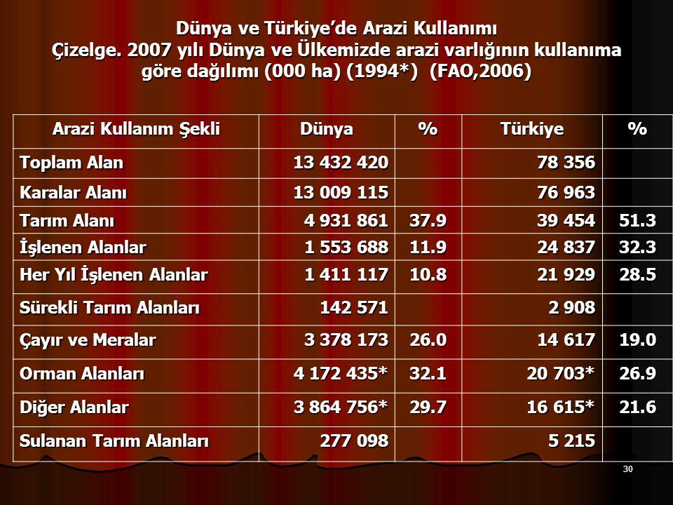 30 Dünya ve Türkiye'de Arazi Kullanımı Çizelge. 2007 yılı Dünya ve Ülkemizde arazi varlığının kullanıma göre dağılımı (000 ha) (1994*) (FAO,2006) Araz