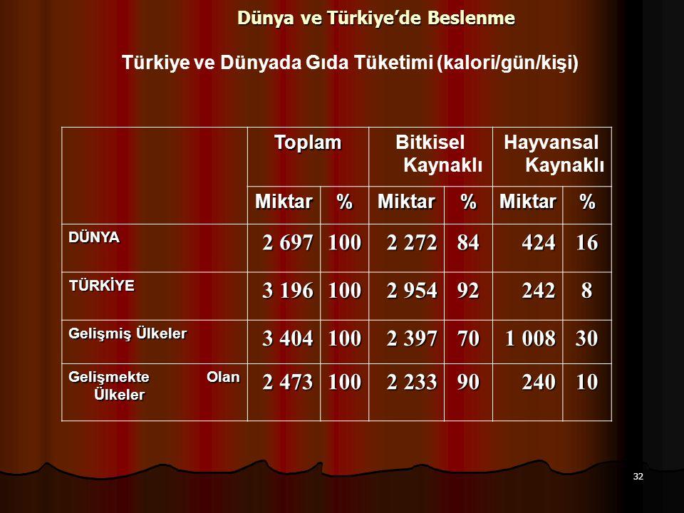 32 Dünya ve Türkiye'de Beslenme Türkiye ve Dünyada Gıda Tüketimi (kalori/gün/kişi) ToplamBitkisel Kaynaklı Hayvansal Kaynaklı Miktar%Miktar%Miktar% DÜ