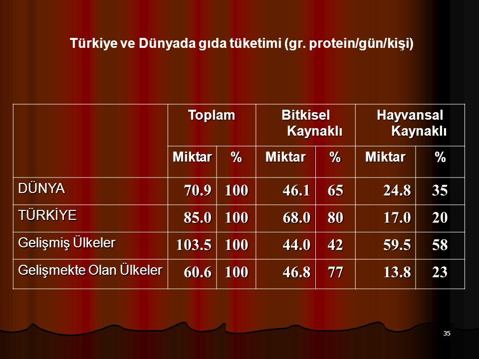 35 Türkiye ve Dünyada gıda tüketimi (gr. protein/gün/kişi) Toplam Bitkisel Kaynaklı Hayvansal Kaynaklı Miktar%Miktar%Miktar% DÜNYA70.910046.16524.835