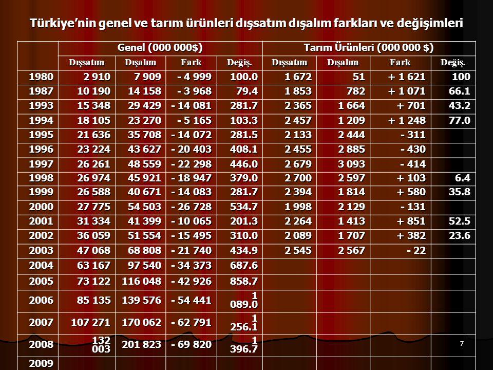 8 Türkiye'nin dış ticareti ve dış ticaretinde tarım ürünlerinin oranı Dışsatım ( 000 000 $) Dışalım ( 000 000 $) GenelDışsatımTarımÜrünleriDışsatımı Tarımın Payı GenelDışalımTarımÜrünleriDışalımı (%)Değişim(%)Değişim 1980 2 910 1 672 57,46100 7 909 510,64100 1989 11 627 2 126 18,2932 15 792 1 041 6,59 1 030 1993 15 348 2 365 15,4127 29 429 1 664 5,65883 1994 18 105 2 457 13,5724 23 270 1 209 5,20813 1996 23 224 2 455 10,5718 43 627 2 885 6,61 1 033 1998 26 974 2 700 10,0117 45 921 2 597 5,66884 1999 26 588 2 394 9,0016 40 671 1 814 4,46697 2000 27 775 1 998 7,1913 54 503 2 129 3,91611 2001 31 334 2 264 7,2313 41 399 1 413 3,41533 2002 36 059 2 089 5,7910 51 554 1 707 3,31517 2003 47 068 2 545 5,419 68 808 2 567 3,73583