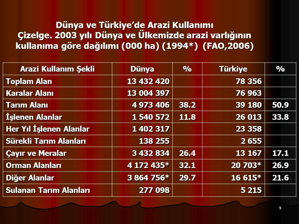 9 Dünya ve Türkiye'de Arazi Kullanımı Çizelge. 2003 yılı Dünya ve Ülkemizde arazi varlığının kullanıma göre dağılımı (000 ha) (1994*) (FAO,2006) Arazi