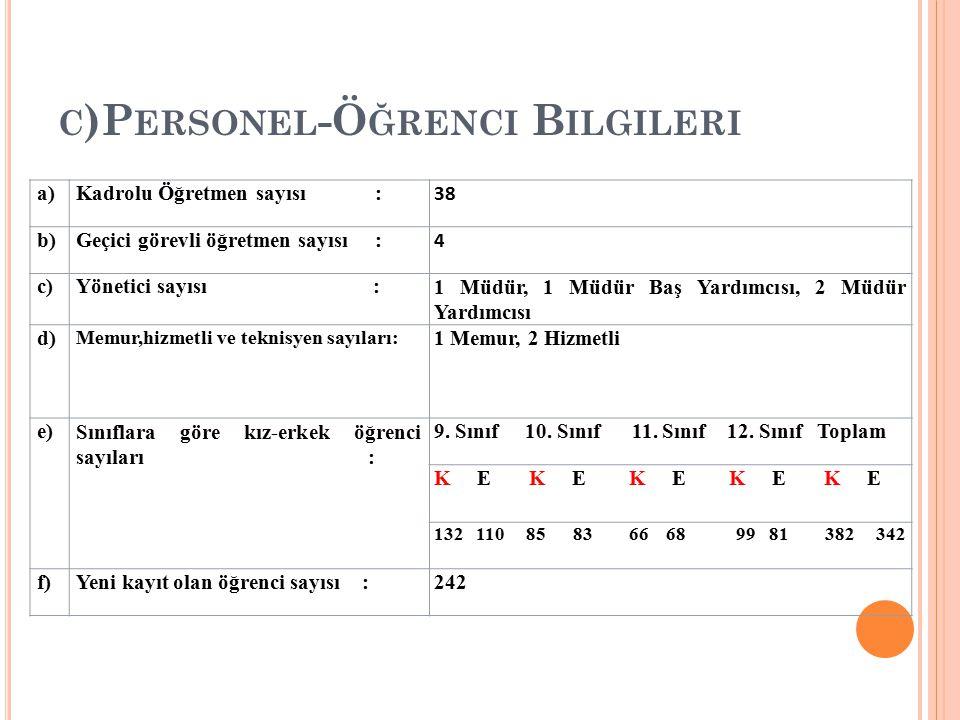 C )P ERSONEL -Ö ĞRENCI B ILGILERI a)Kadrolu Öğretmen sayısı : 38 b)Geçici görevli öğretmen sayısı : 4 c)Yönetici sayısı :1 Müdür, 1 Müdür Baş Yardımcı