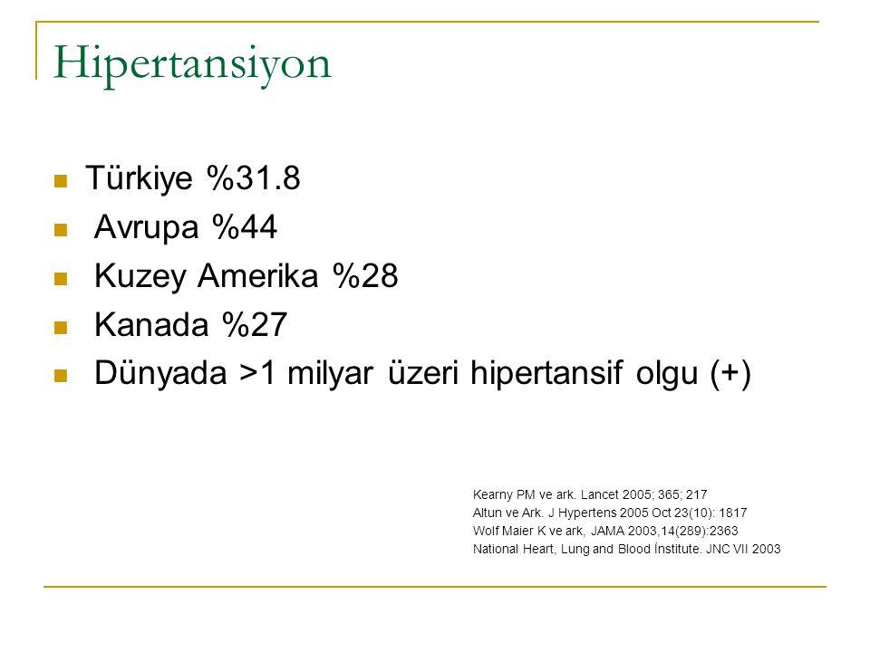 Hipertansiyon Türkiye %31.8 Avrupa %44 Kuzey Amerika %28 Kanada %27 Dünyada >1 milyar üzeri hipertansif olgu (+) Kearny PM ve ark. Lancet 2005; 365; 2