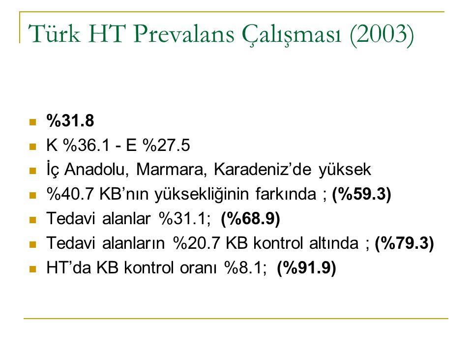 Türk HT Prevalans Çalışması (2003) %31.8 K %36.1 - E %27.5 İç Anadolu, Marmara, Karadeniz'de yüksek %40.7 KB'nın yüksekliğinin farkında ; (%59.3) Teda