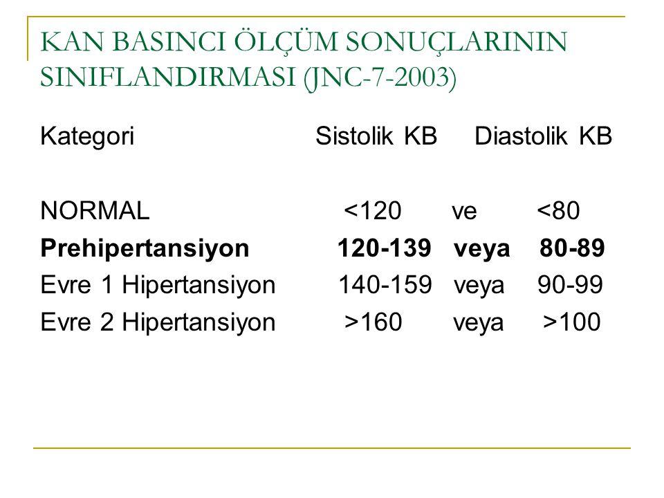 KAN BASINCI ÖLÇÜM SONUÇLARININ SINIFLANDIRMASI (JNC-7-2003) Kategori Sistolik KB Diastolik KB NORMAL <120 ve <80 Prehipertansiyon 120-139 veya 80-89 E