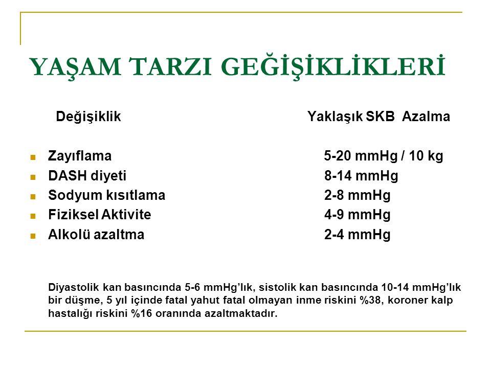 YAŞAM TARZI GEĞİŞİKLİKLERİ Değişiklik Yaklaşık SKB Azalma Zayıflama 5-20 mmHg / 10 kg DASH diyeti 8-14 mmHg Sodyum kısıtlama 2-8 mmHg Fiziksel Aktivit