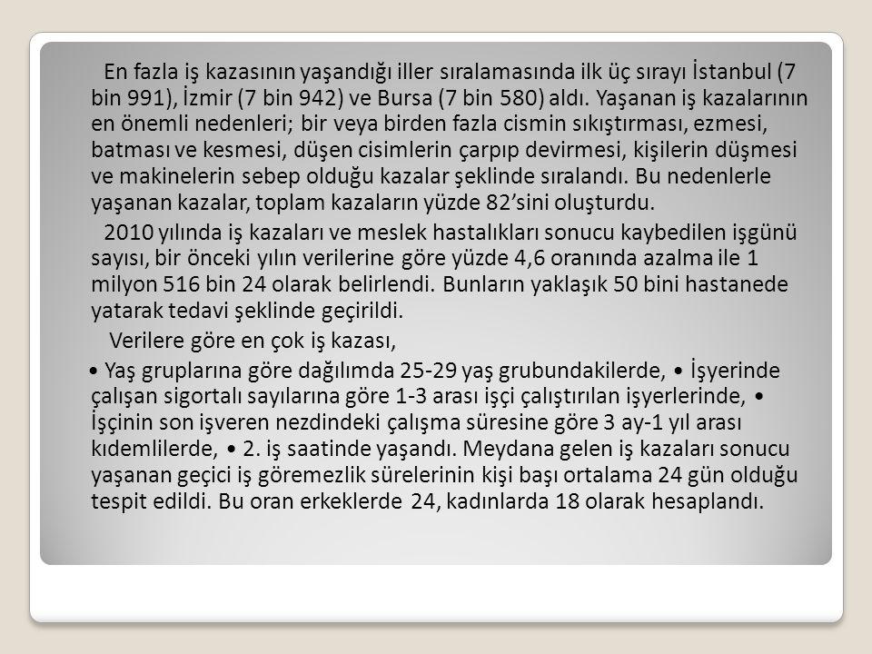 En fazla iş kazasının yaşandığı iller sıralamasında ilk üç sırayı İstanbul (7 bin 991), İzmir (7 bin 942) ve Bursa (7 bin 580) aldı. Yaşanan iş kazala