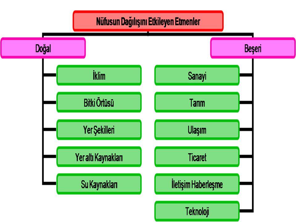Türkiye'de nüfusun farklı dağılışında etkili olan faktörler şunlardır: