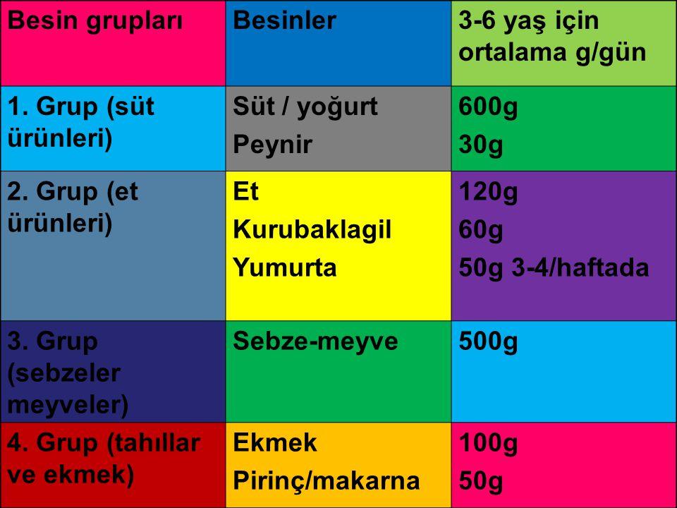 Besin gruplarıBesinler3-6 yaş için ortalama g/gün 1. Grup (süt ürünleri) Süt / yoğurt Peynir 600g 30g 2. Grup (et ürünleri) Et Kurubaklagil Yumurta 12