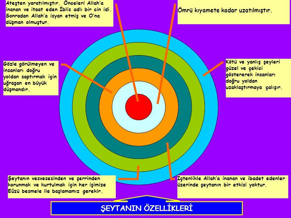 ŞEYTANIN ÖZELLİKLERİ