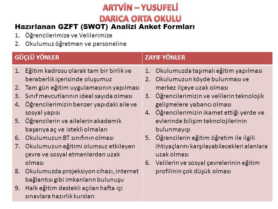 Hazırlanan GZFT (SWOT) Analizi Anket Formları 1.Öğrencilerimize ve Velilerimize 2.Okulumuz öğretmen ve personeline GÜÇLÜ YÖNLERZAYIF YÖNLER 1.Eğitim k