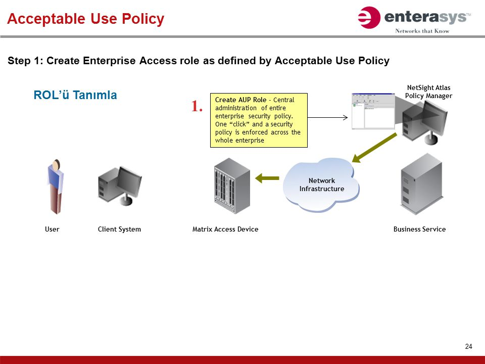 24 Acceptable Use Policy Step 1: Create Enterprise Access role as defined by Acceptable Use Policy Business Service Network Infrastructure Matrix Acce
