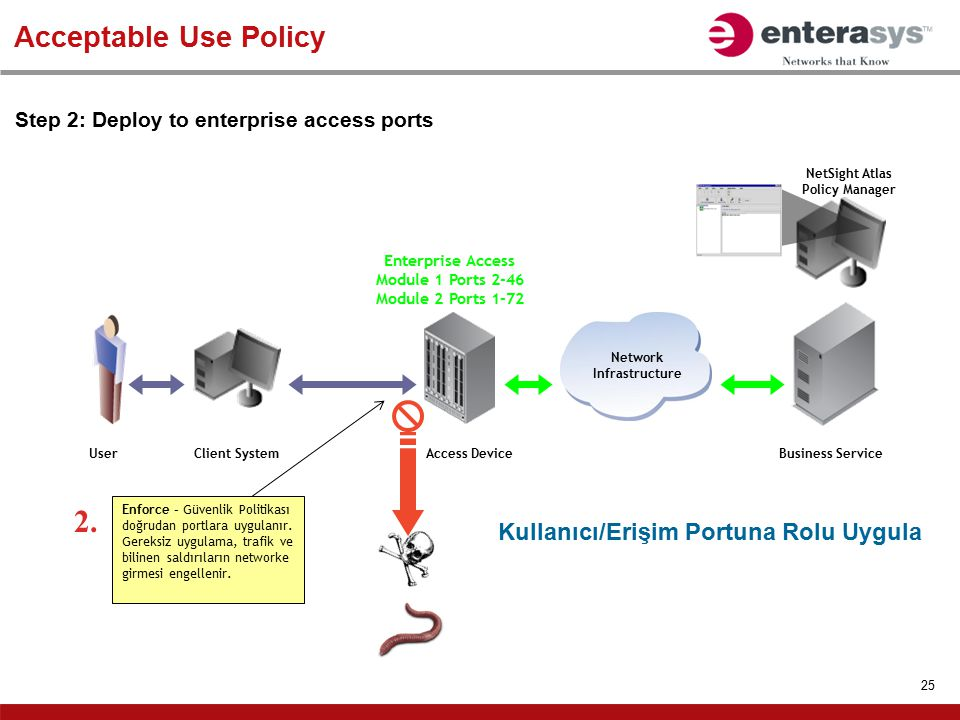 25 Acceptable Use Policy Step 2: Deploy to enterprise access ports Business Service Network Infrastructure Access DeviceClient SystemUser Enforce – Gü