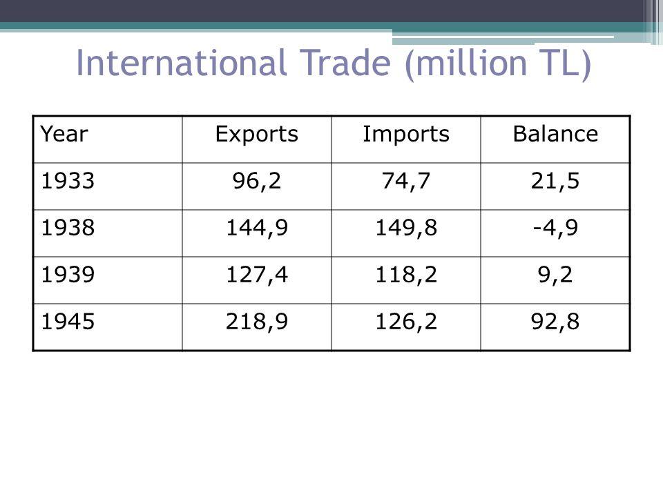 International Trade (million TL) YearExportsImportsBalance 193396,274,721,5 1938144,9149,8-4,9 1939127,4118,29,2 1945218,9126,292,8