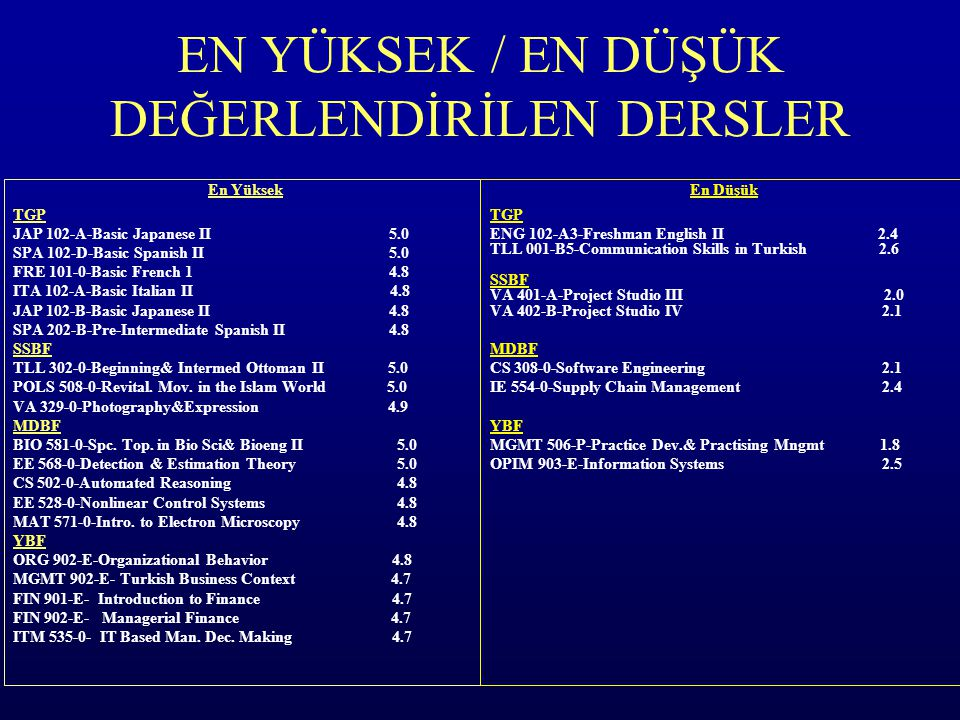 EN YÜKSEK / EN DÜŞÜK DEĞERLENDİRİLEN DERSLER En Yüksek TGP JAP 102-A-Basic Japanese II 5.0 SPA 102-D-Basic Spanish II 5.0 FRE 101-0-Basic French 1 4.8 ITA 102-A-Basic Italian II 4.8 JAP 102-B-Basic Japanese II 4.8 SPA 202-B-Pre-Intermediate Spanish II 4.8 SSBF TLL 302-0-Beginning& Intermed Ottoman II 5.0 POLS 508-0-Revital.