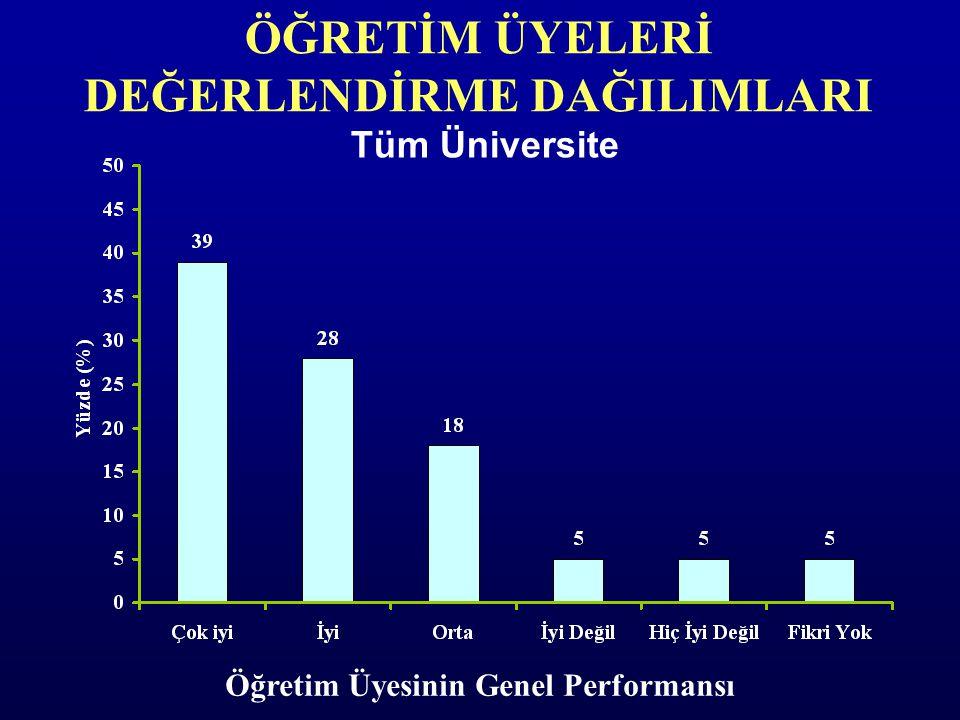 Tüm Üniversite ÖĞRETİM ÜYELERİ DEĞERLENDİRME DAĞILIMLARI Öğretim Üyesinin Genel Performansı