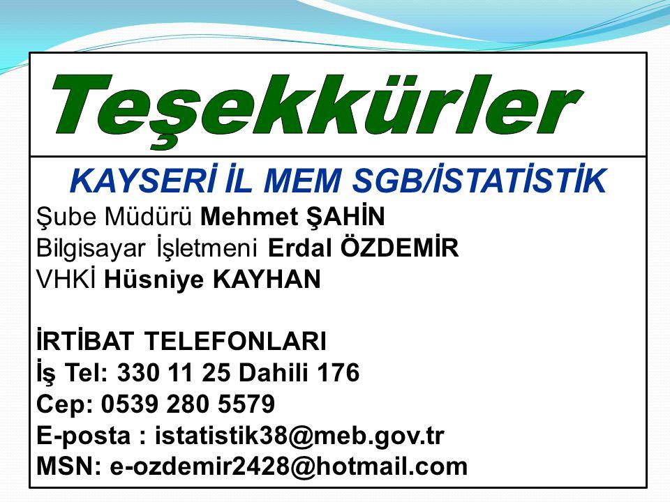 KAYSERİ İL MEM SGB/İSTATİSTİK Şube Müdürü Mehmet ŞAHİN Bilgisayar İşletmeni Erdal ÖZDEMİR VHKİ Hüsniye KAYHAN İRTİBAT TELEFONLARI İş Tel: 330 11 25 Da