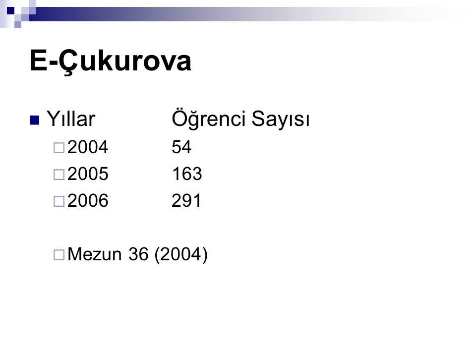 E-Çukurova YıllarÖğrenci Sayısı  200454  2005163  2006291  Mezun 36 (2004)