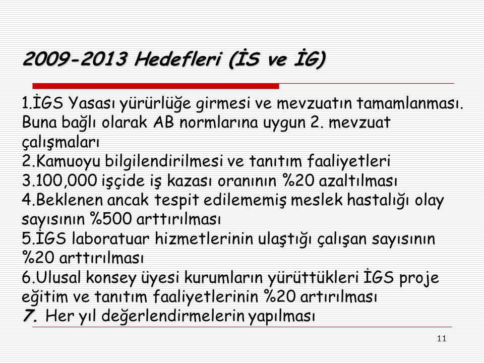 11 2009-2013 Hedefleri (İS ve İG) 1.İGS Yasası yürürlüğe girmesi ve mevzuatın tamamlanması. Buna bağlı olarak AB normlarına uygun 2. mevzuat çalışmala