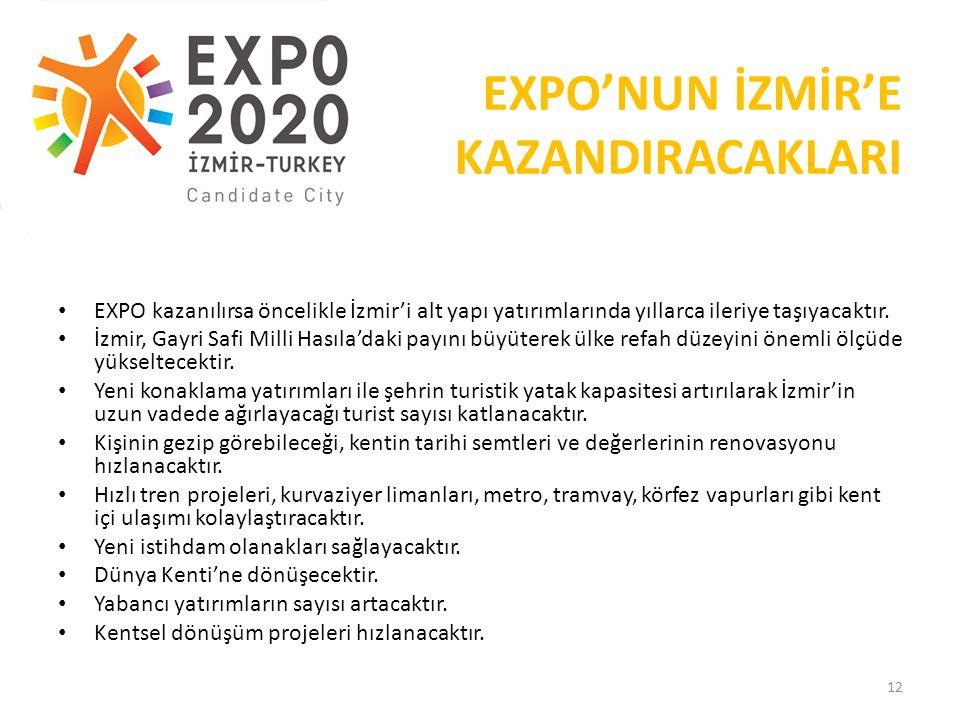 EXPO'NUN İZMİR'E KAZANDIRACAKLARI EXPO kazanılırsa öncelikle İzmir'i alt yapı yatırımlarında yıllarca ileriye taşıyacaktır.